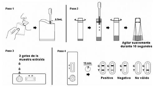 Test antígenos saliva Covid-19